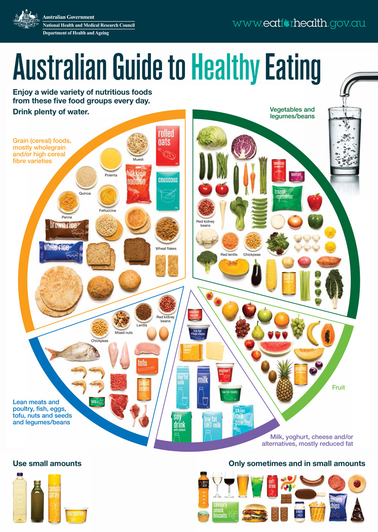 chart for eating healthy: Australian guide to healthy eating eat for health